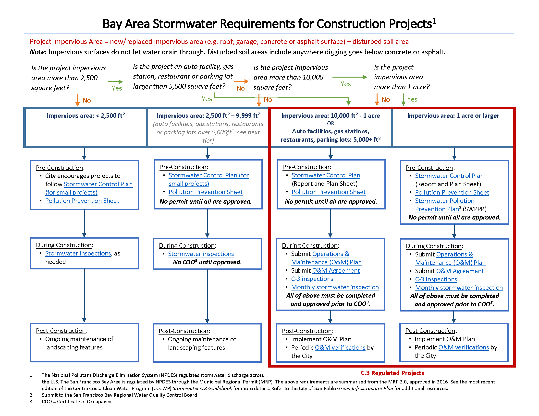 Stormwater C.3 Flowchart for Private Projects